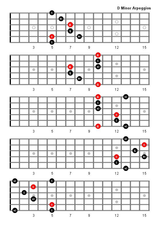 D Minor Arpeggio Patterns and Fretboard Diagrams For Guitar