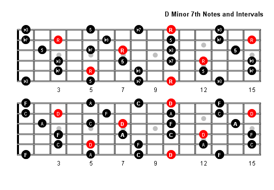 D Minor 7 Arpeggio Patterns and Fretboard Diagrams For Guitar