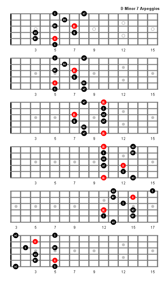 D Minor 7 Arpeggio  Chord  D Minor 7 Chord Guitar