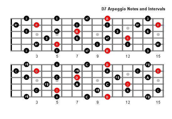 D7 Arpeggio Patterns and Fretboard Diagrams For Guitar