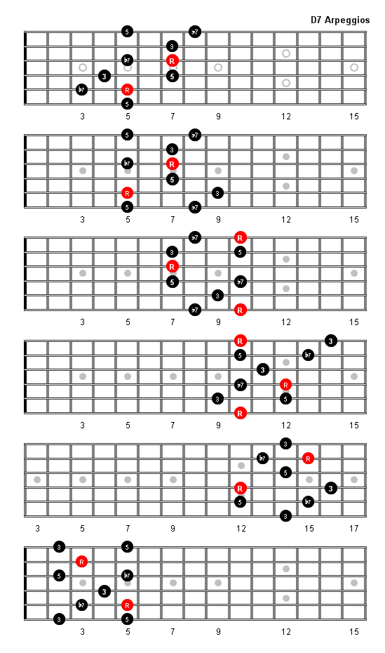 Common Chord Patterns to Remember  Bass Guitar Player World