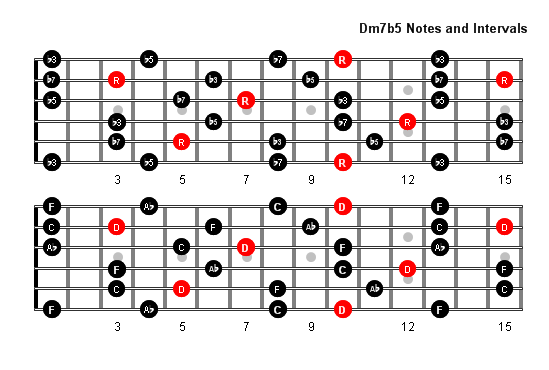 Dm7b5 Arpeggio Patterns And Fretboard Diagrams For Guitar