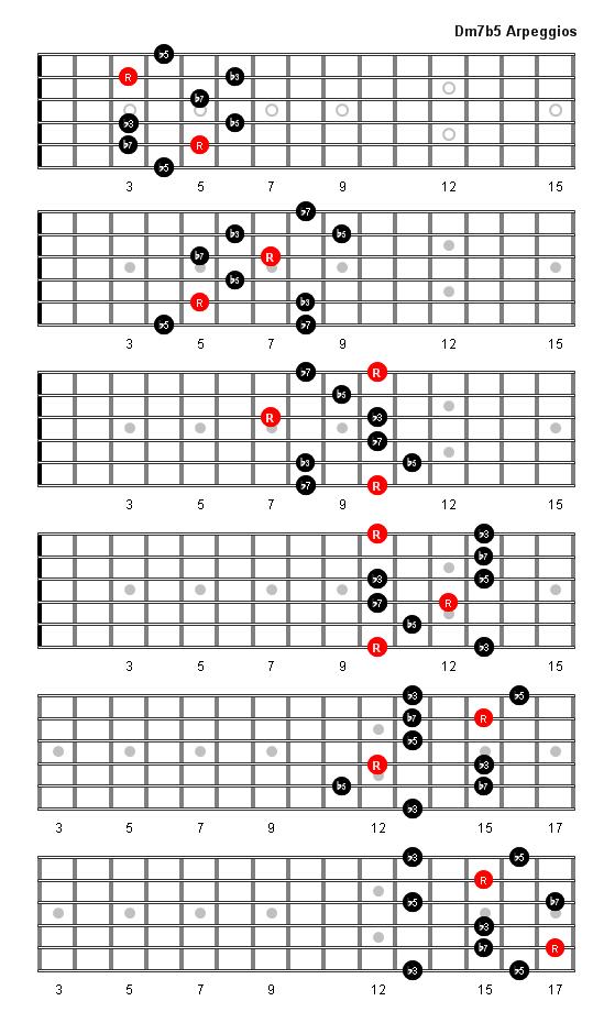 Таблицы простых аккордов e f начинающим на gitaristuru