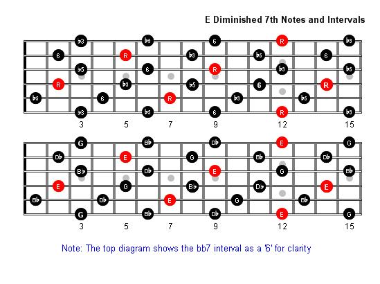 E Diminished 7th Arpeggio Patterns - Guitar Fretboard Diagrams