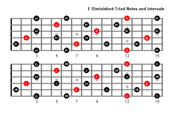 E Diminished Arpeggio notes full fretboard