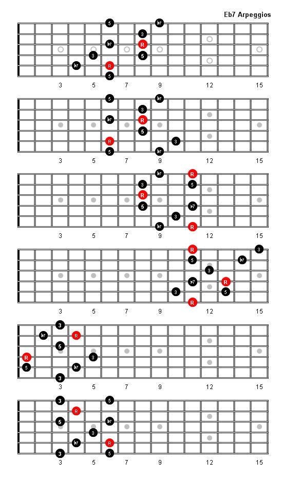 E Flat7 Arpeggio Patterns And Fretboard Diagrams For Guitar