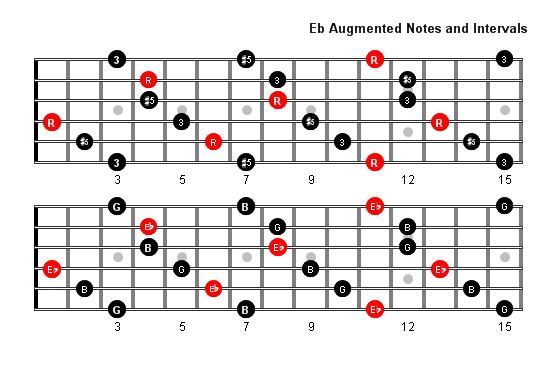 E Flat Augmented Arpeggio Patterns and Fretboard Diagrams For Guitar