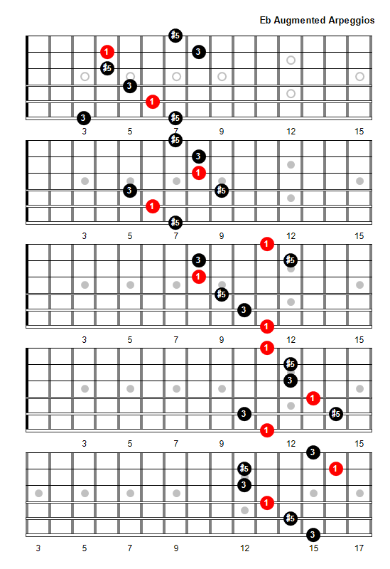 Guitar guitar chords eb : E Flat Augmented Arpeggio Patterns and Fretboard Diagrams For Guitar