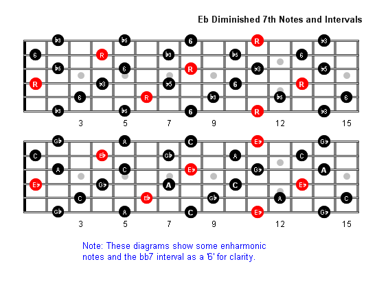 E Flatdim7 Notes full fretboard