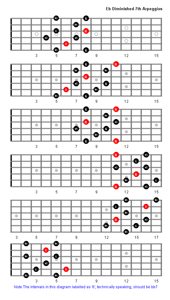 E Flat Diminished 7th Arpeggio Patterns Guitar Fretboard Diagrams