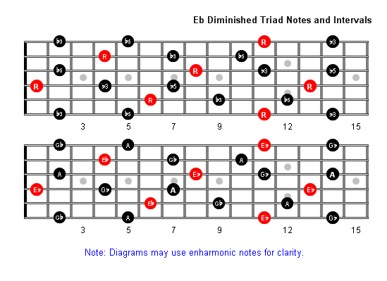 E Flat Diminished Arpeggio notes full fretboard
