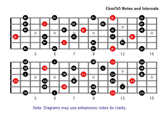 E Flat 7 Guitar Chord Ebm7b5 Arpeggio Patter...