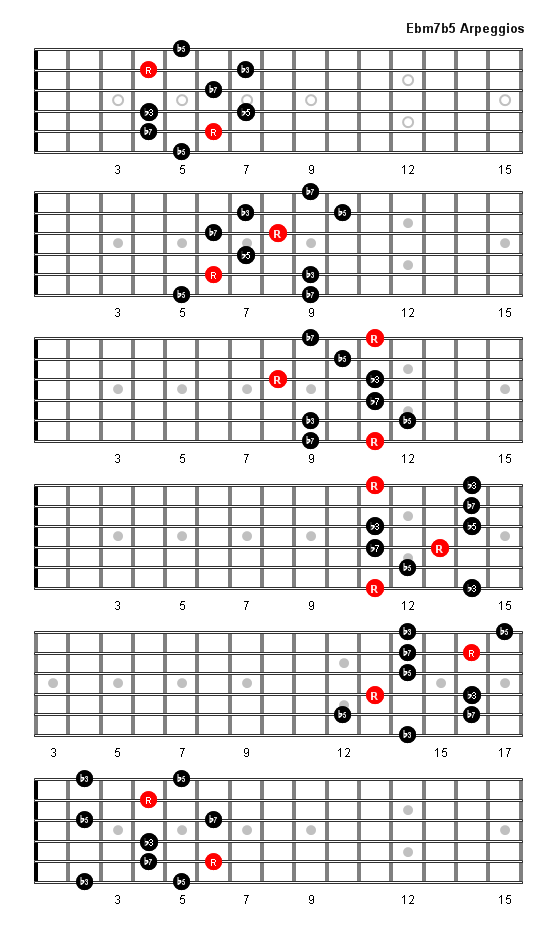 Ebm7b5 Arpeggio Patterns And Fretboard Diagrams For Guitar