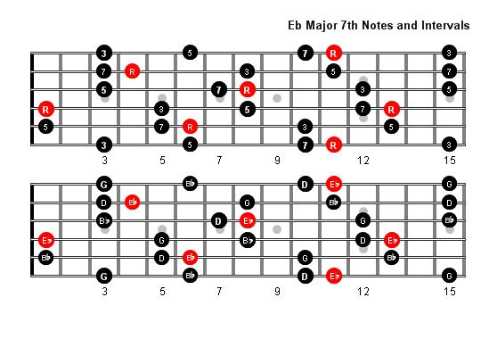 E Flat 7 Guitar Chord Guitar Chord E Flat Ma...