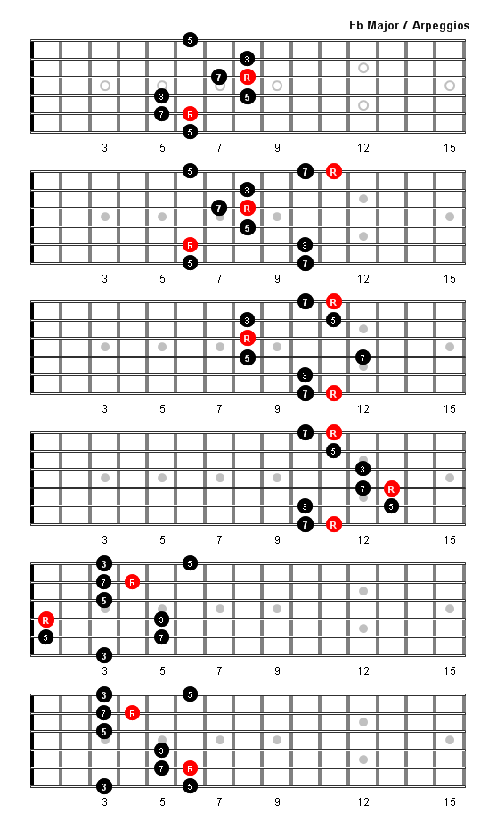E Flat Major 7 Arpeggio Patterns and Fretboard Diagrams For Guitar
