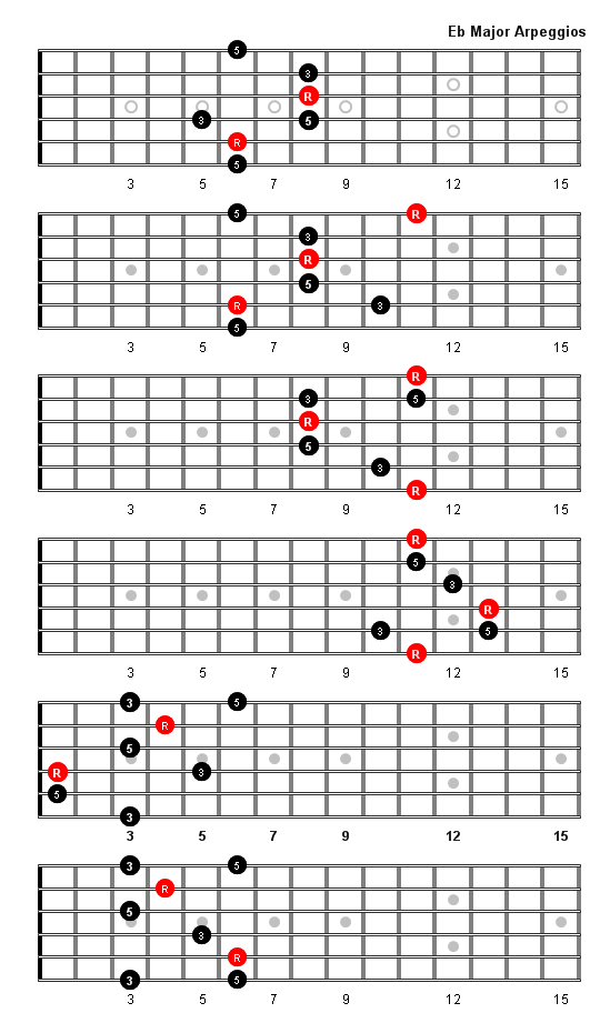 E Flat Major Arpeggio Patterns And Fretboard Diagrams For Guitar