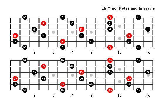 E Flat Minor Arpeggio Patterns and Fretboard Diagrams For Guitar