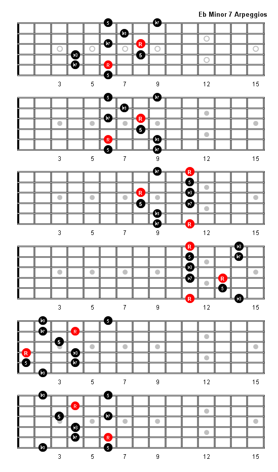 E Flat Minor 7 Arpeggio Patterns and Fretboard Diagrams For Guitar