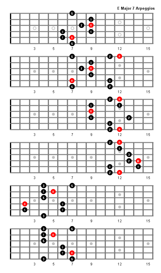 E Major 7 Arpeggio Patterns And Fretboard Diagrams For Guitar