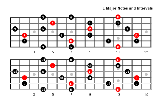 E Major Arpeggio Patterns And Fretboard Diagrams For Guitar