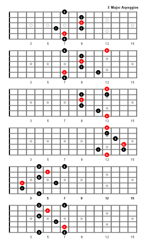 D Diminished Triad E Major Arpeggio Patte...