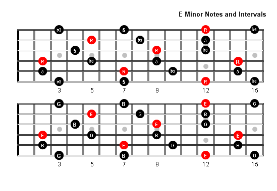 E Minor Arpeggio Patterns and Fretboard Diagrams For Guitar