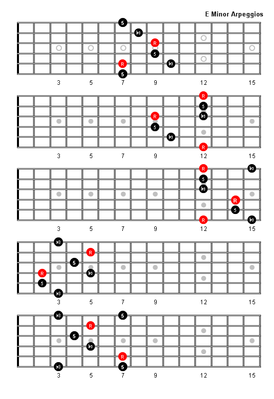 The Dorian Mode  JustinGuitarcom