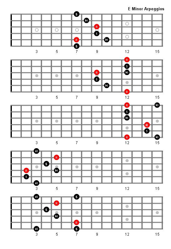 Gallery For u0026gt; E Minor Chords Guitar