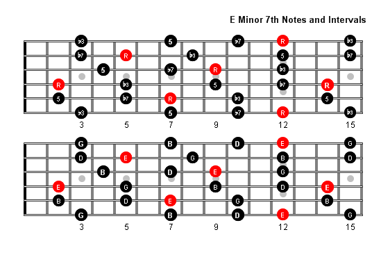 e minor 7 arpeggio patterns and fretboard diagrams for guitar