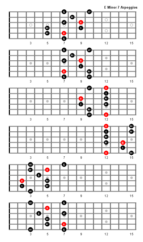 E Minor Scale Fretboard Diagram Electrical Work Wiring Diagram
