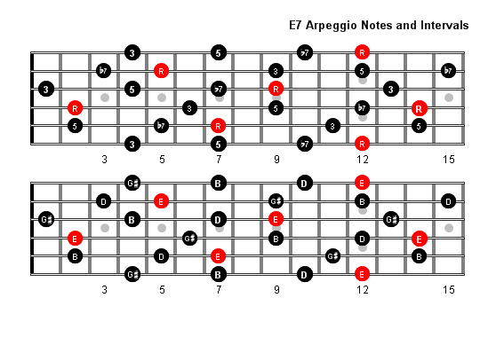 Guitar guitar chords e7 : E7 Arpeggio Patterns and Fretboard Diagrams For Guitar
