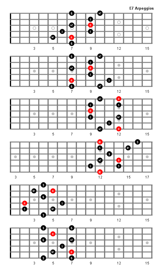 E7 Arpeggio Patterns and Fretboard Diagrams For Guitar
