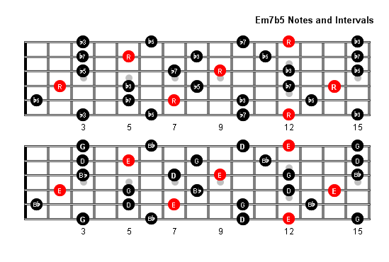 Guitar u00bb Guitar Chords Em7 - Music Sheets, Tablature, Chords and Lyrics