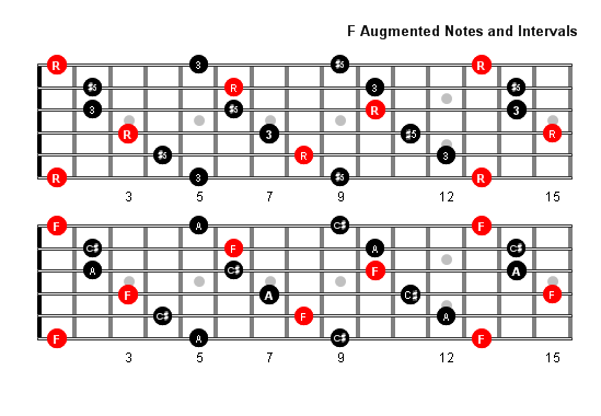 F Augmented Arpeggio Patterns And Fretboard Diagrams For Guitar
