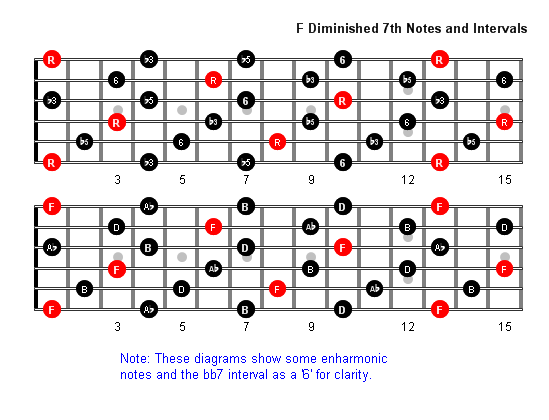 F Diminished 7th Arpeggio Patterns Guitar Fretboard Diagrams