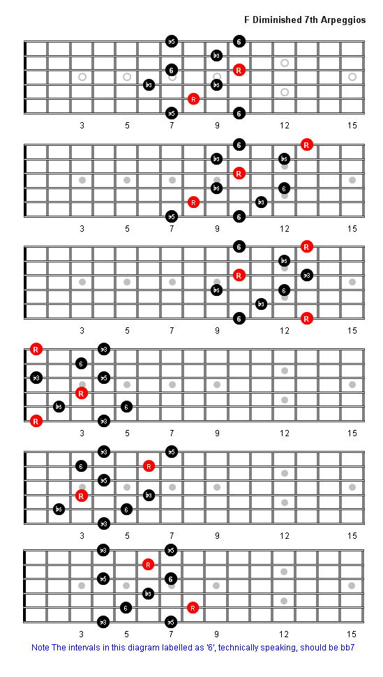 F Diminished 7th Arpeggio