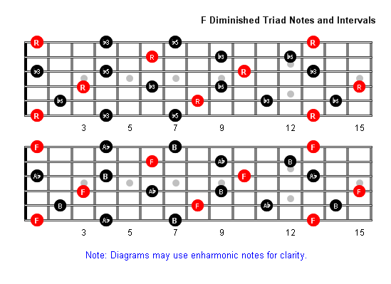 F Diminished Arpeggio notes full fretboard