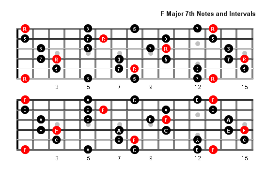 F Major 7 Arpeggio Patterns And Fretboard Diagrams For Guitar