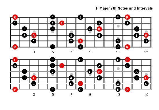 f major 7 arpeggio patterns and fretboard diagrams for guitar