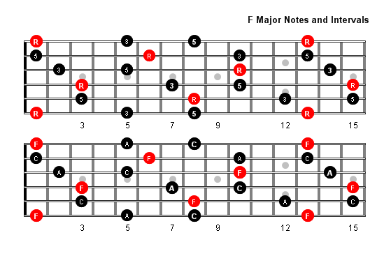 F Major Arpeggio Patterns and Fretboard Diagrams For Guitar