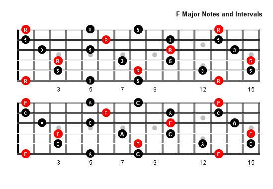 F Major Arpeggio Patterns and Fretboard Diagrams For Guitar