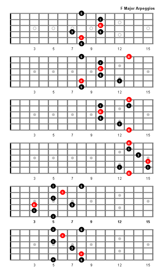 D Diminished Triad F Major Arpeggio Patte...