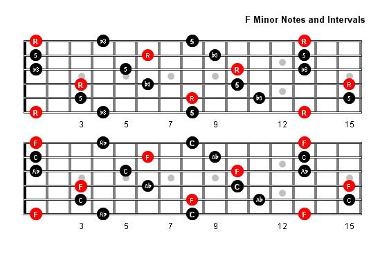 F Minor Arpeggio Patterns And Fretboard Diagrams For Guitar
