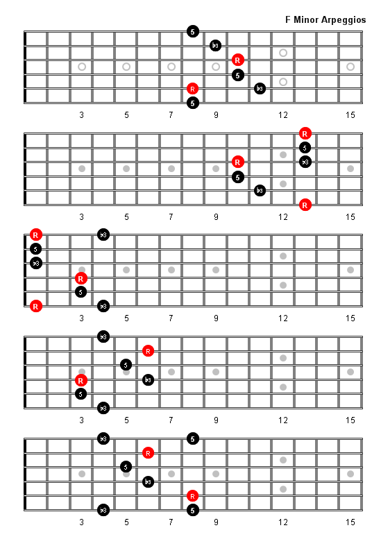 D Diminished Triad F Minor Arpeggio Patte...