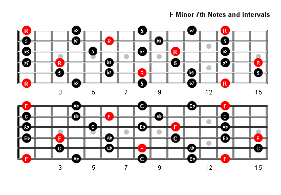f minor 7 arpeggio patterns and fretboard diagrams for guitar