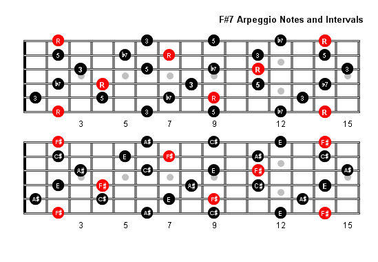 F Sharp 7 Arpeggio Patterns & Fretboard Diagrams For Guitar