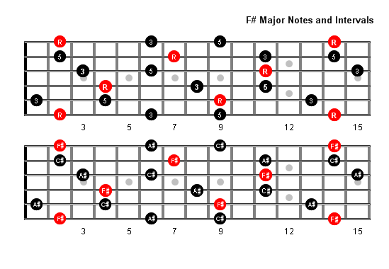 how to play f sharp on guitar