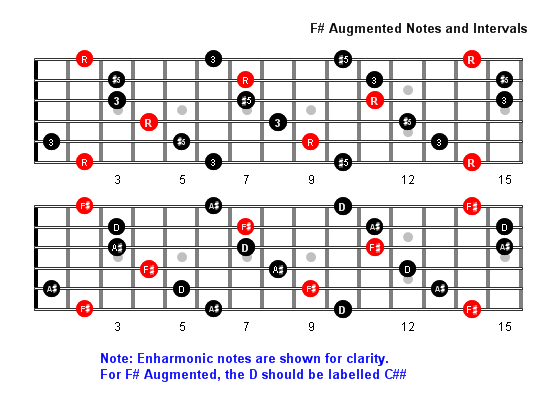 Eflat Augmented triad arpeggio For C ocarina  G ocarina see also Eflat all scales and Augmented triad arpeggio all keys Exercise 1 Try this either tongued