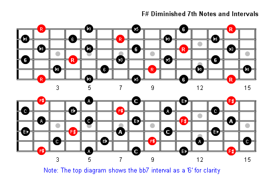 F Sharp Diminished 7th Arpeggio Patterns Fretboard Diagrams For Guitar