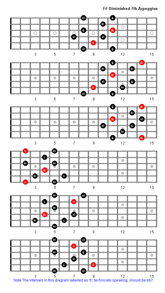 F Sharp Diminished 7th Arpeggio Patterns & Fretboard Diagrams For Guitar
